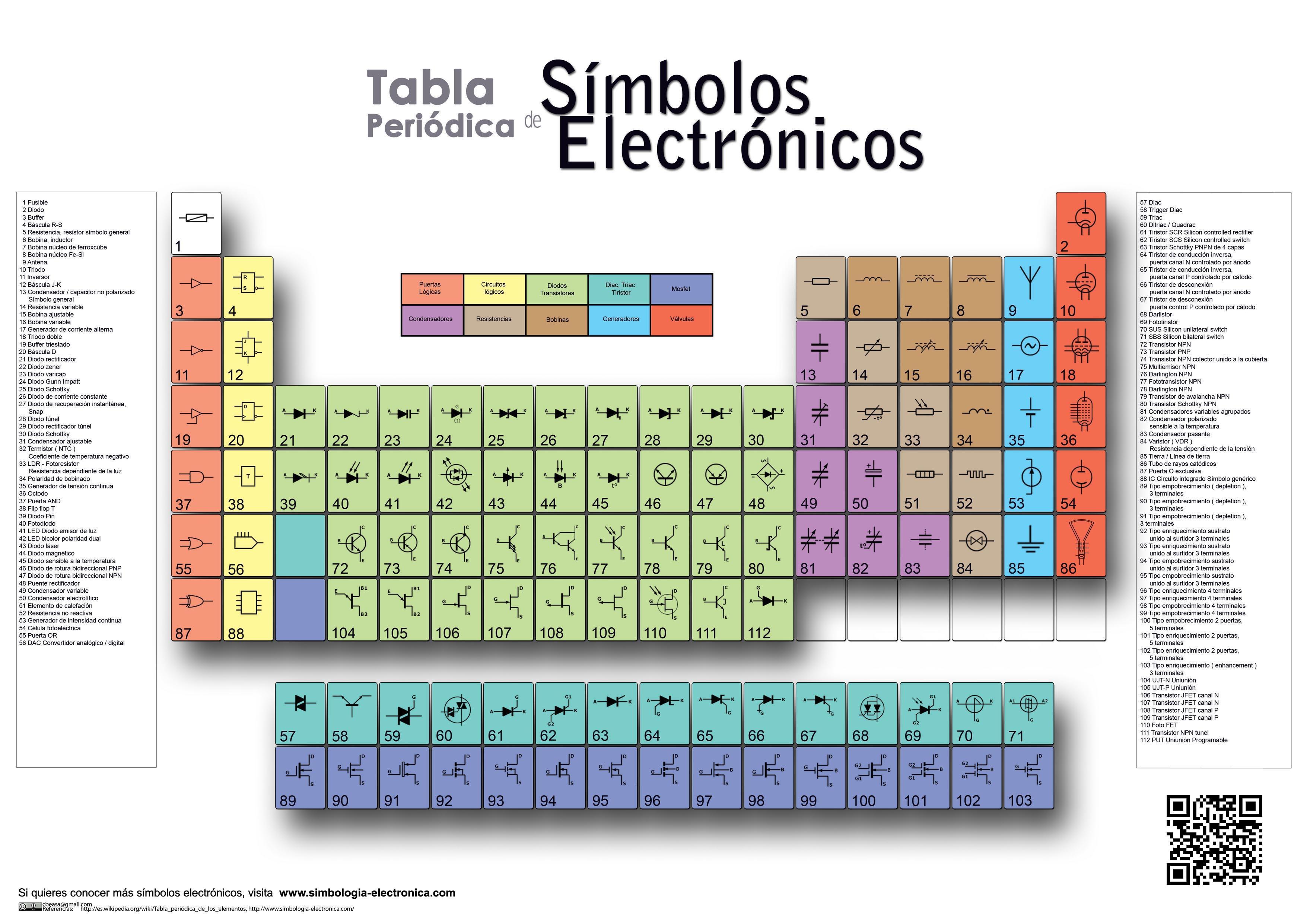 tabla peridica de smbolos electrnicos - Ver Una Tabla Periodica Completa